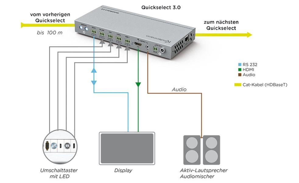Anschluss-Schema_Signalmanagement